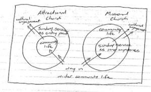 attractionalvmissional